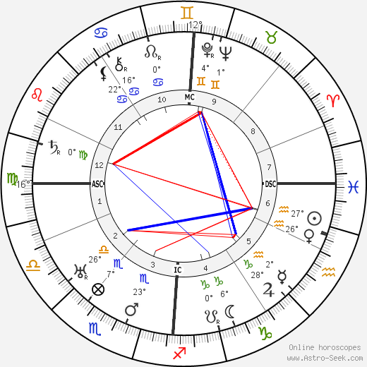 Robert Ley birth chart, biography, wikipedia 2018, 2019