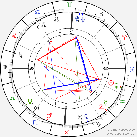 Robert Ley astro natal birth chart, Robert Ley horoscope, astrology