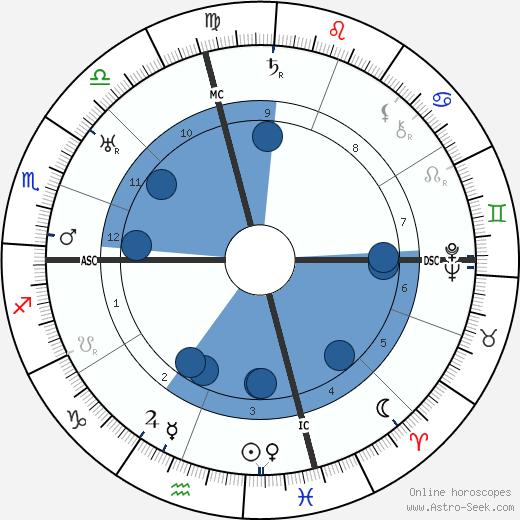 Robert Ripley wikipedia, horoscope, astrology, instagram