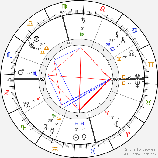 Robert Ripley birth chart, biography, wikipedia 2019, 2020