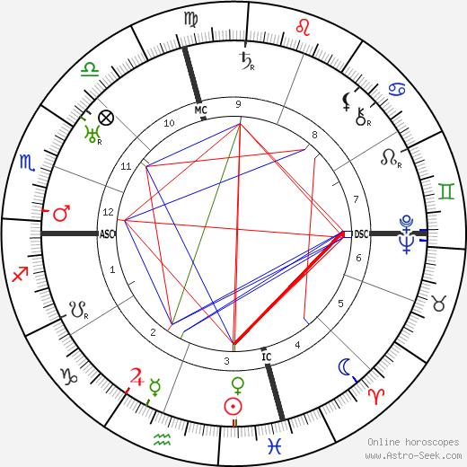 Robert Ripley astro natal birth chart, Robert Ripley horoscope, astrology