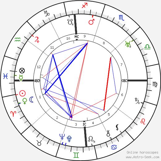Belva Burgess tema natale, oroscopo, Belva Burgess oroscopi gratuiti, astrologia
