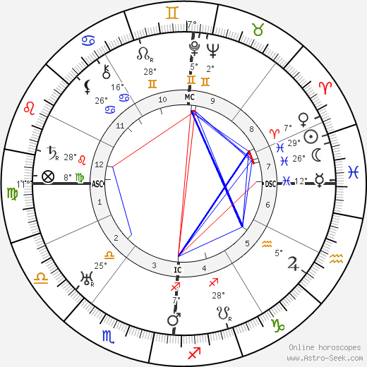 Beniamino Gigli birth chart, biography, wikipedia 2019, 2020