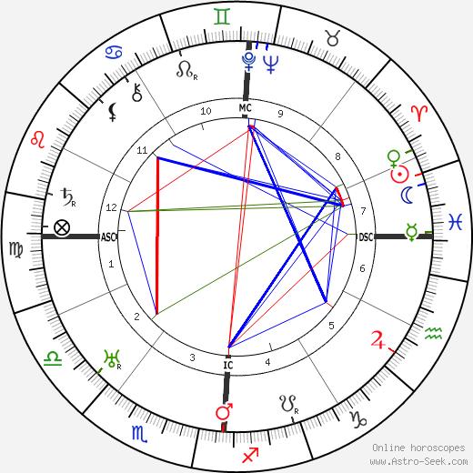 Beniamino Gigli tema natale, oroscopo, Beniamino Gigli oroscopi gratuiti, astrologia