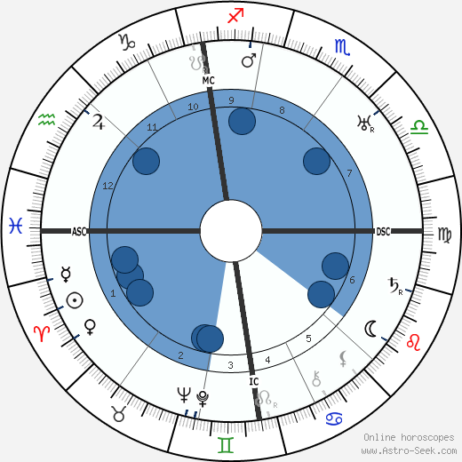 Charles E. Luntz wikipedia, horoscope, astrology, instagram