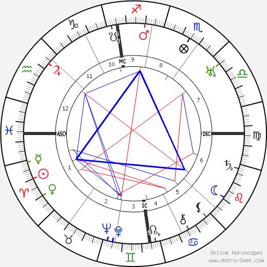 Charles E. Luntz день рождения гороскоп, Charles E. Luntz Натальная карта онлайн