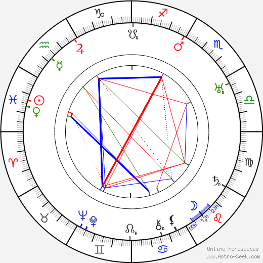 Edmund Lowe astro natal birth chart, Edmund Lowe horoscope, astrology