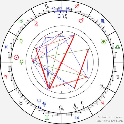 Elmer Clifton astro natal birth chart, Elmer Clifton horoscope, astrology