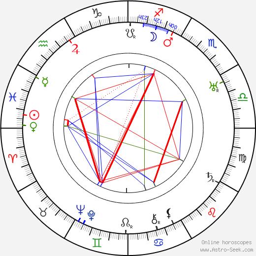 Frank Thieß день рождения гороскоп, Frank Thieß Натальная карта онлайн