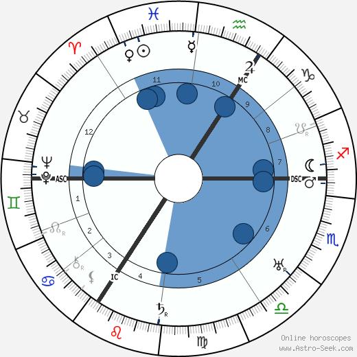 Fritz Busch wikipedia, horoscope, astrology, instagram