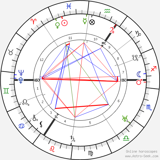 Фриц Буш Fritz Busch день рождения гороскоп, Fritz Busch Натальная карта онлайн
