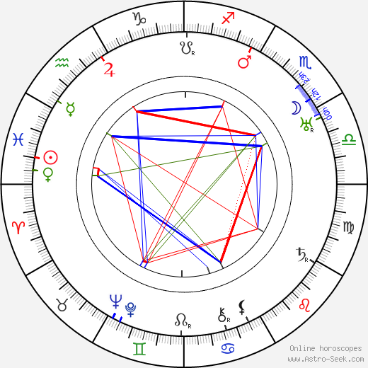 Gaston Ouvrard astro natal birth chart, Gaston Ouvrard horoscope, astrology