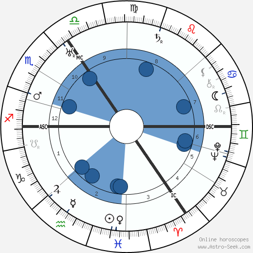 Heinz Hilpert wikipedia, horoscope, astrology, instagram