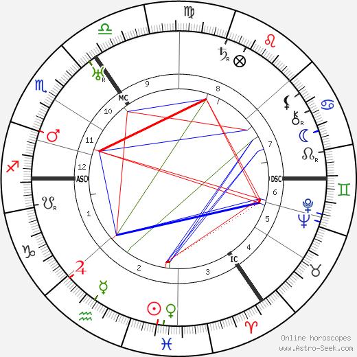 Heinz Hilpert astro natal birth chart, Heinz Hilpert horoscope, astrology