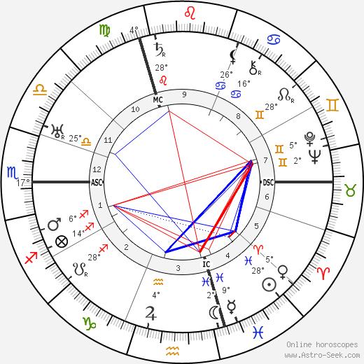 Henri Decoin birth chart, biography, wikipedia 2019, 2020