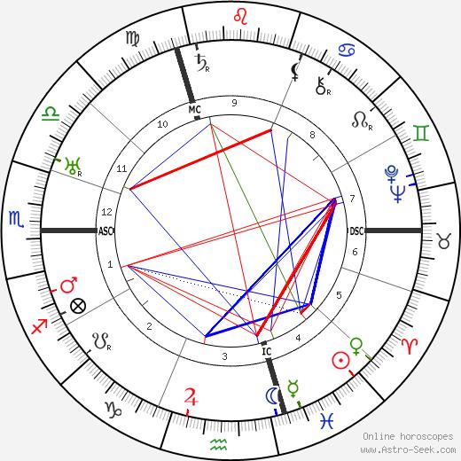 Henri Decoin astro natal birth chart, Henri Decoin horoscope, astrology