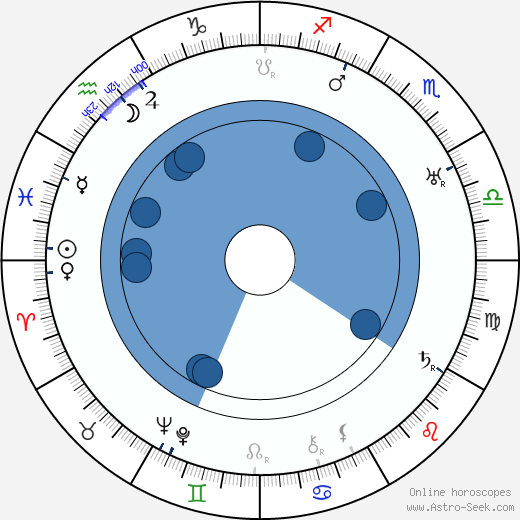 Jaroslav Šimánek wikipedia, horoscope, astrology, instagram