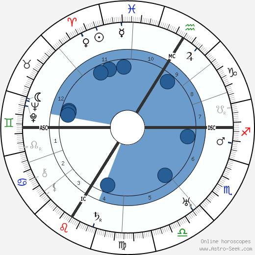 Jean Guehenno wikipedia, horoscope, astrology, instagram