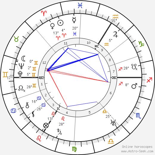 Jean Guehenno birth chart, biography, wikipedia 2019, 2020