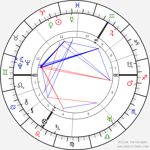 Jean Guehenno astro natal birth chart, Jean Guehenno horoscope, astrology