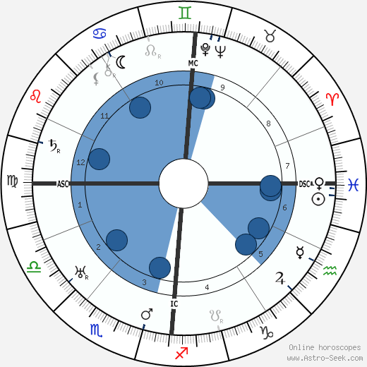Johannes Duiker wikipedia, horoscope, astrology, instagram