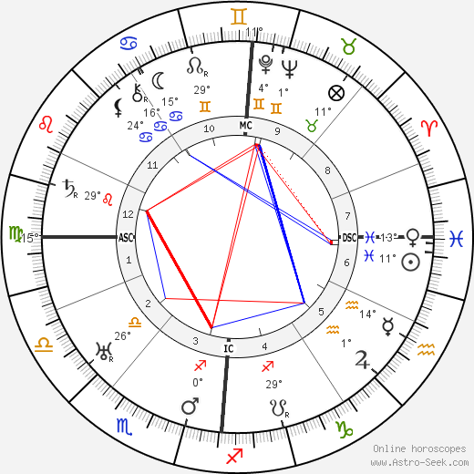 Johannes Duiker birth chart, biography, wikipedia 2018, 2019