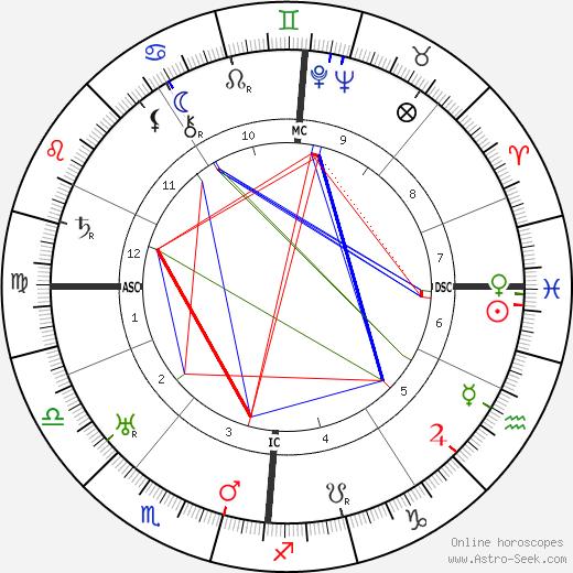 Johannes Duiker birth chart, Johannes Duiker astro natal horoscope, astrology