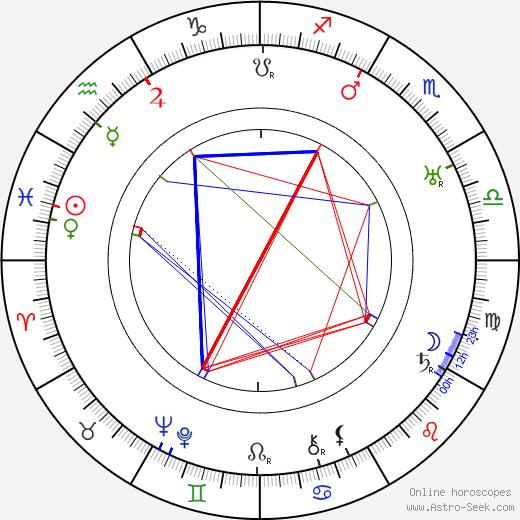 John Aasen tema natale, oroscopo, John Aasen oroscopi gratuiti, astrologia