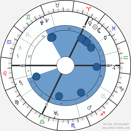 Lauritz Melchior wikipedia, horoscope, astrology, instagram