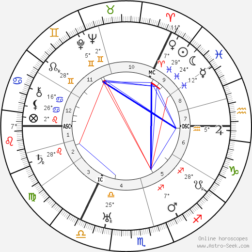 Lauritz Melchior birth chart, biography, wikipedia 2019, 2020