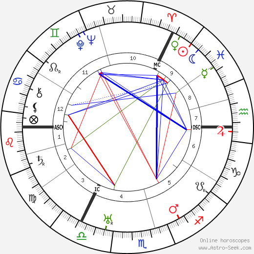 Lauritz Melchior astro natal birth chart, Lauritz Melchior horoscope, astrology