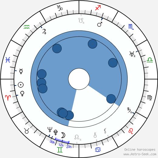 Maude Wayne wikipedia, horoscope, astrology, instagram