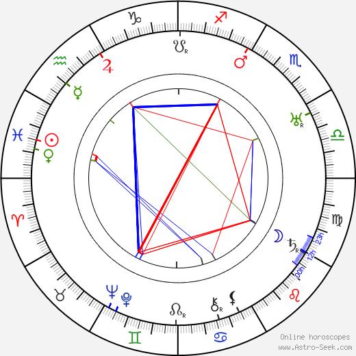 Per Lindberg tema natale, oroscopo, Per Lindberg oroscopi gratuiti, astrologia