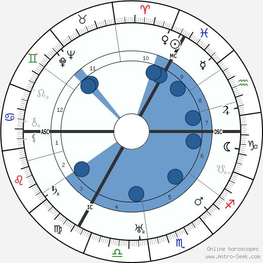 Percy Thompson wikipedia, horoscope, astrology, instagram
