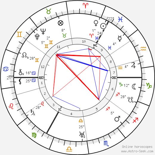 Percy Thompson birth chart, biography, wikipedia 2019, 2020
