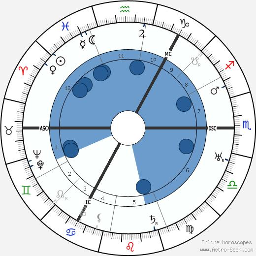 Walter Mercer wikipedia, horoscope, astrology, instagram