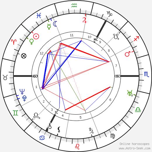 Walter Mercer tema natale, oroscopo, Walter Mercer oroscopi gratuiti, astrologia
