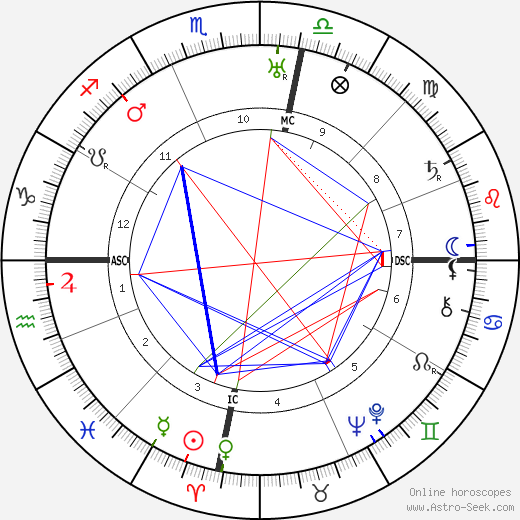 William Lawrence Bragg astro natal birth chart, William Lawrence Bragg horoscope, astrology