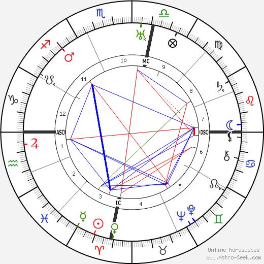 William Lawrence Bragg tema natale, oroscopo, William Lawrence Bragg oroscopi gratuiti, astrologia