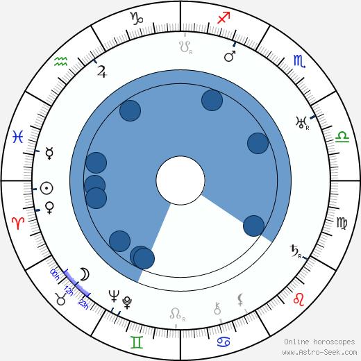 Yoshio Tachibana wikipedia, horoscope, astrology, instagram