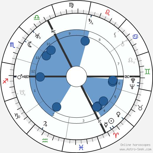 Andre Danjon wikipedia, horoscope, astrology, instagram