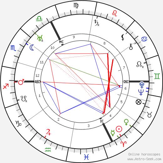 Андре Данжон Andre Danjon день рождения гороскоп, Andre Danjon Натальная карта онлайн