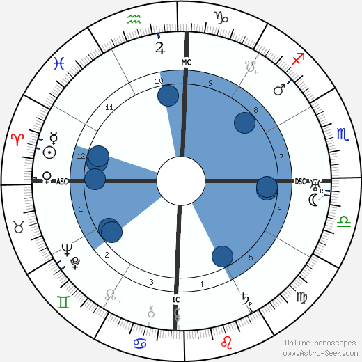 Anthony Fokker wikipedia, horoscope, astrology, instagram