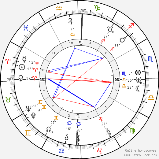 Anthony Fokker birth chart, biography, wikipedia 2019, 2020