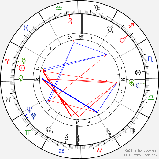 Anthony Fokker astro natal birth chart, Anthony Fokker horoscope, astrology