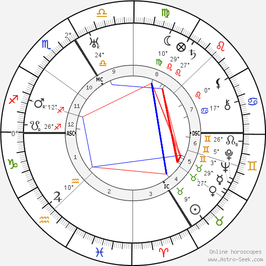 Daisy Fellowes birth chart, biography, wikipedia 2019, 2020