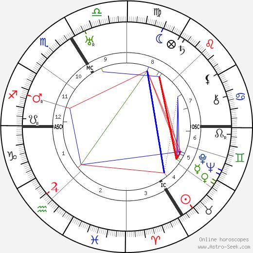 Daisy Fellowes astro natal birth chart, Daisy Fellowes horoscope, astrology