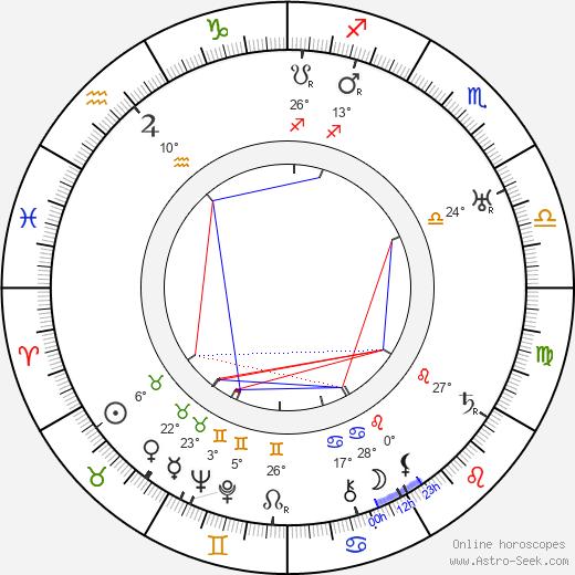 Edgar Kennedy birth chart, biography, wikipedia 2019, 2020