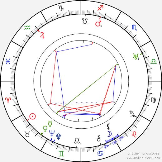 Edgar Kennedy astro natal birth chart, Edgar Kennedy horoscope, astrology
