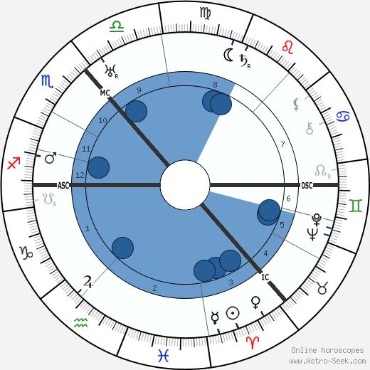 Jack Buchanan wikipedia, horoscope, astrology, instagram
